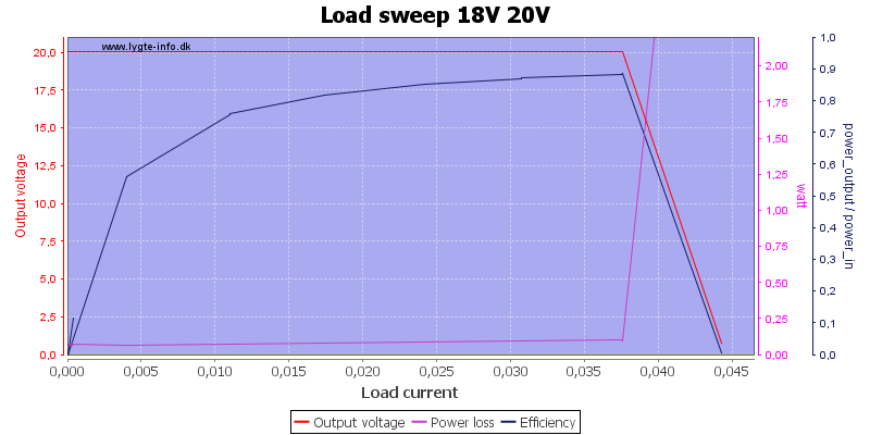 Load%20sweep%2018V%2020V