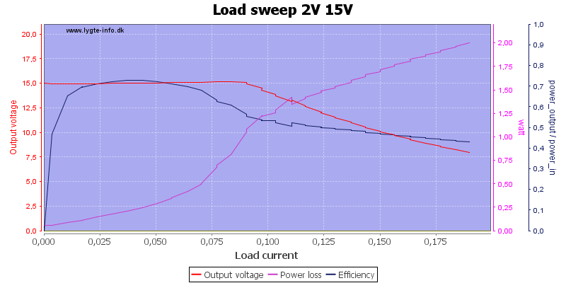 Load%20sweep%202V%2015V