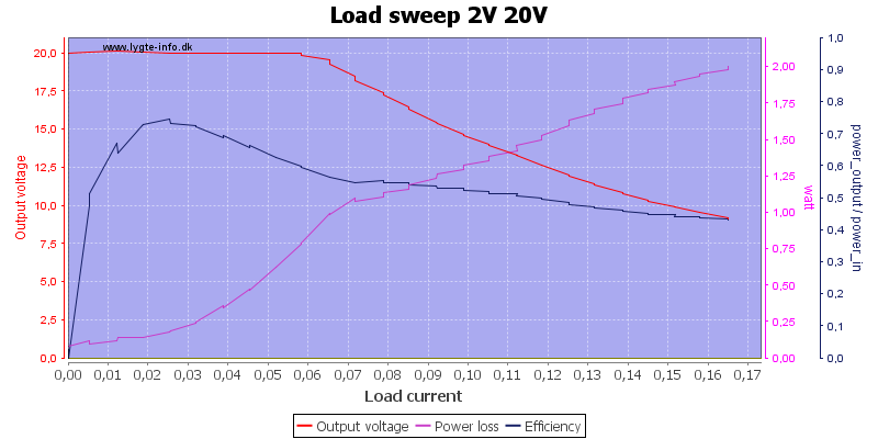 Load%20sweep%202V%2020V