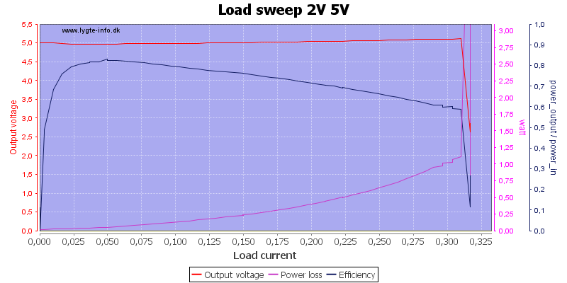Load%20sweep%202V%205V