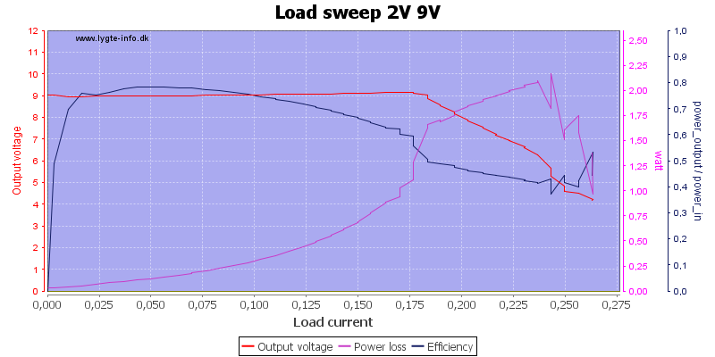 Load%20sweep%202V%209V