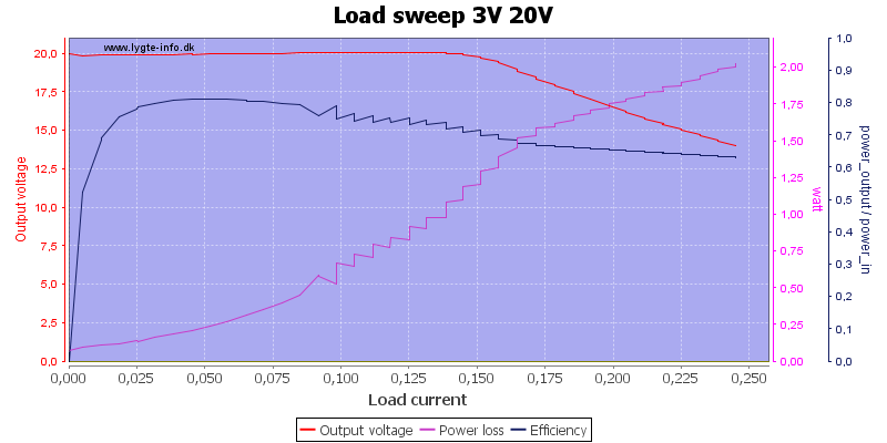 Load%20sweep%203V%2020V