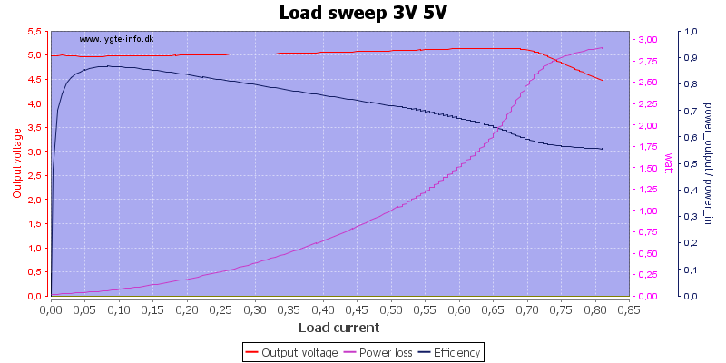 Load%20sweep%203V%205V