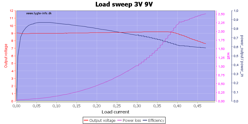 Load%20sweep%203V%209V