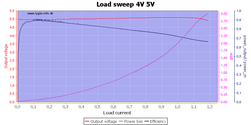 Load%20sweep%204V%205V