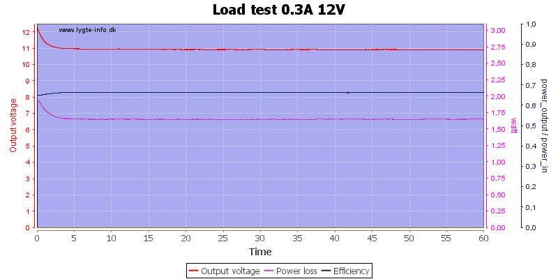 Load%20test%200.3A%2012V