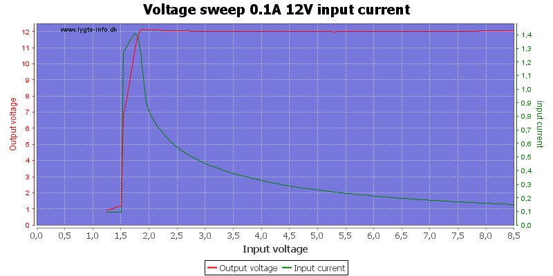Voltage%20sweep%200.1A%2012V%20input%20current