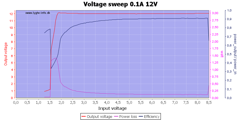Voltage%20sweep%200.1A%2012V