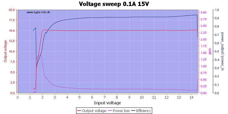 Voltage%20sweep%200.1A%2015V