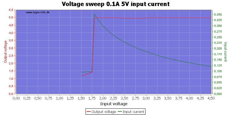 Voltage%20sweep%200.1A%205V%20input%20current