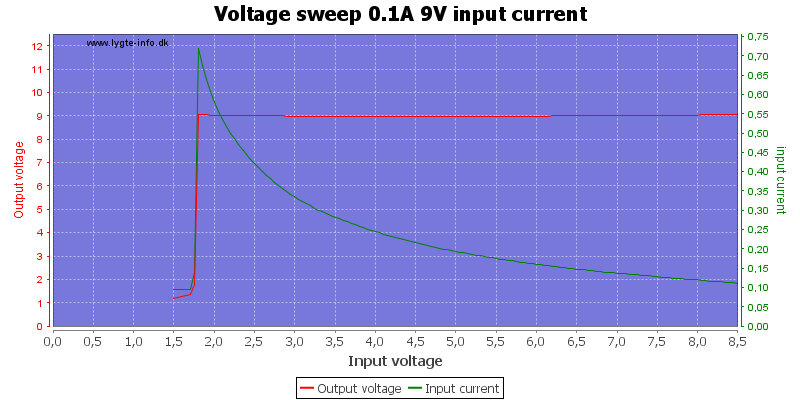 Voltage%20sweep%200.1A%209V%20input%20current