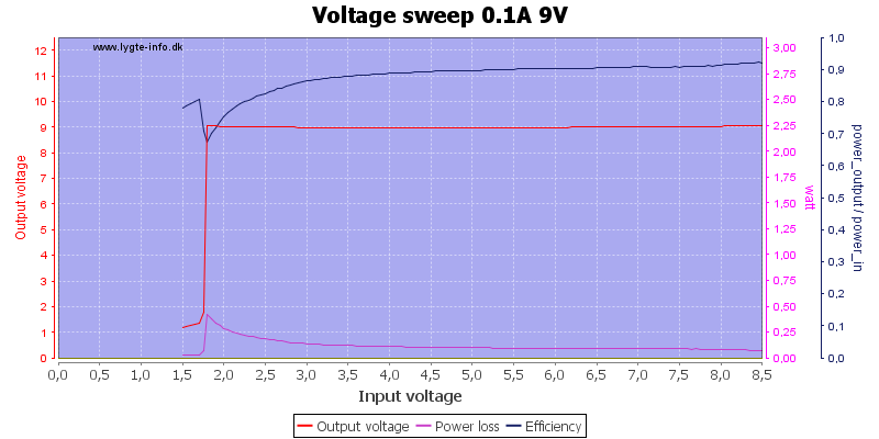 Voltage%20sweep%200.1A%209V