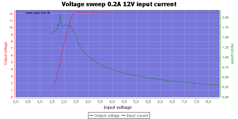 Voltage%20sweep%200.2A%2012V%20input%20current