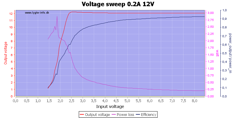 Voltage%20sweep%200.2A%2012V
