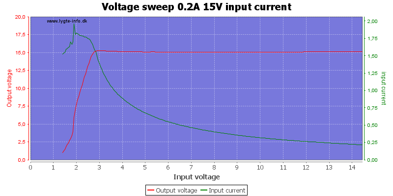 Voltage%20sweep%200.2A%2015V%20input%20current