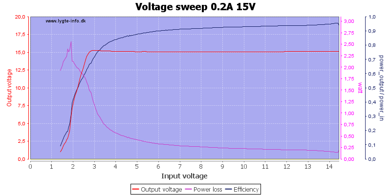 Voltage%20sweep%200.2A%2015V