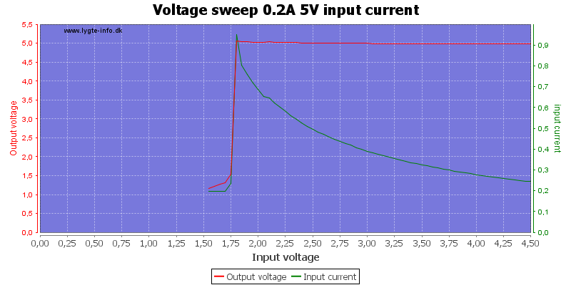 Voltage%20sweep%200.2A%205V%20input%20current