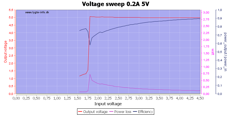 Voltage%20sweep%200.2A%205V