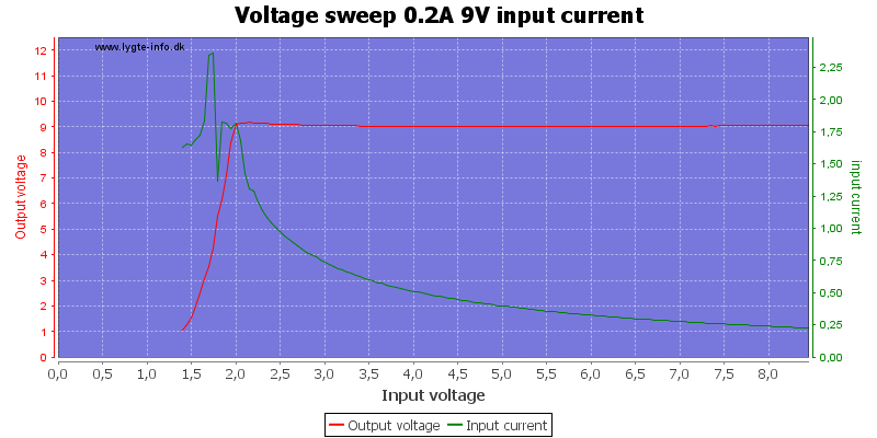 Voltage%20sweep%200.2A%209V%20input%20current