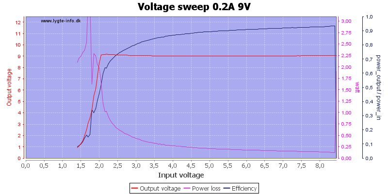 Voltage%20sweep%200.2A%209V