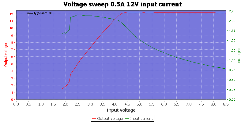 Voltage%20sweep%200.5A%2012V%20input%20current