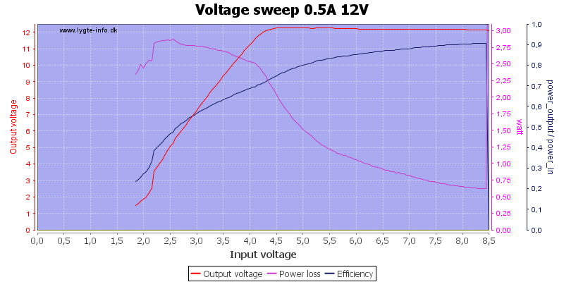 Voltage%20sweep%200.5A%2012V