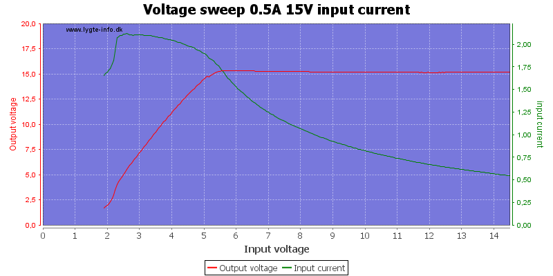 Voltage%20sweep%200.5A%2015V%20input%20current