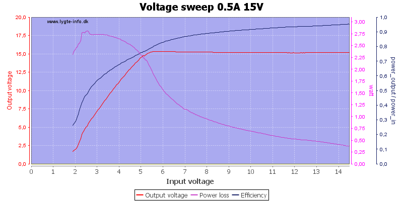 Voltage%20sweep%200.5A%2015V
