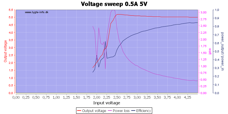 Voltage%20sweep%200.5A%205V