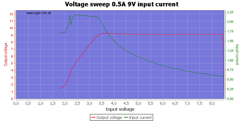 Voltage%20sweep%200.5A%209V%20input%20current