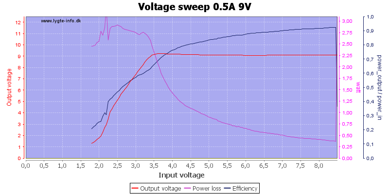 Voltage%20sweep%200.5A%209V