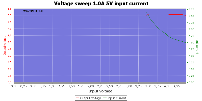 Voltage%20sweep%201.0A%205V%20input%20current