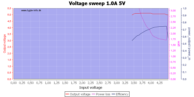 Voltage%20sweep%201.0A%205V