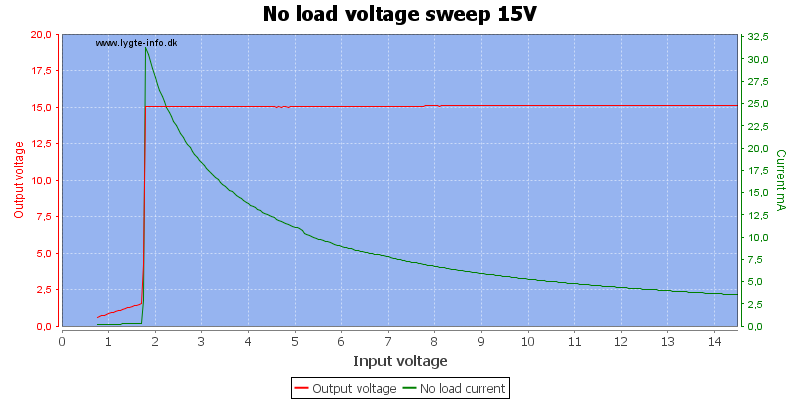 No%20load%20voltage%20sweep%2015V