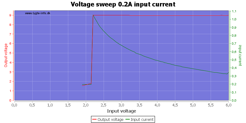 Voltage%20sweep%200.2A%20input%20current