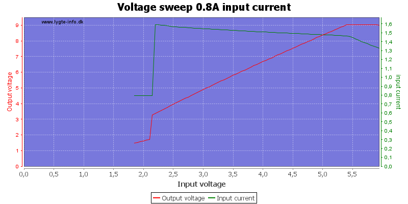 Voltage%20sweep%200.8A%20input%20current