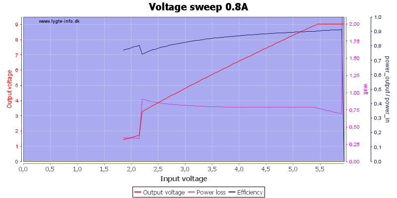 Voltage%20sweep%200.8A