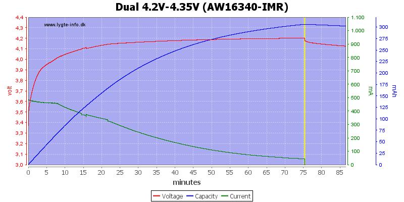 Dual%204.2V-4.35V%20(AW16340-IMR)