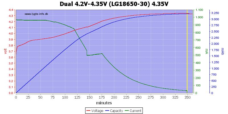 Dual%204.2V-4.35V%20(LG18650-30)%204.35V