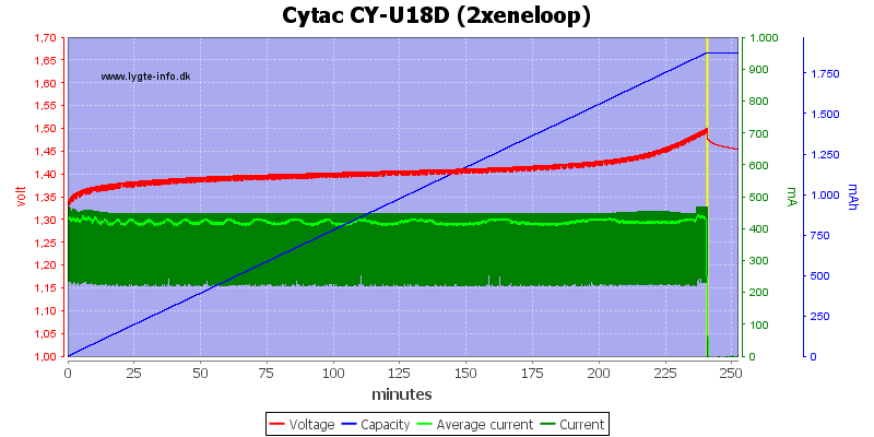 Cytac%20CY-U18D%20(2xeneloop)