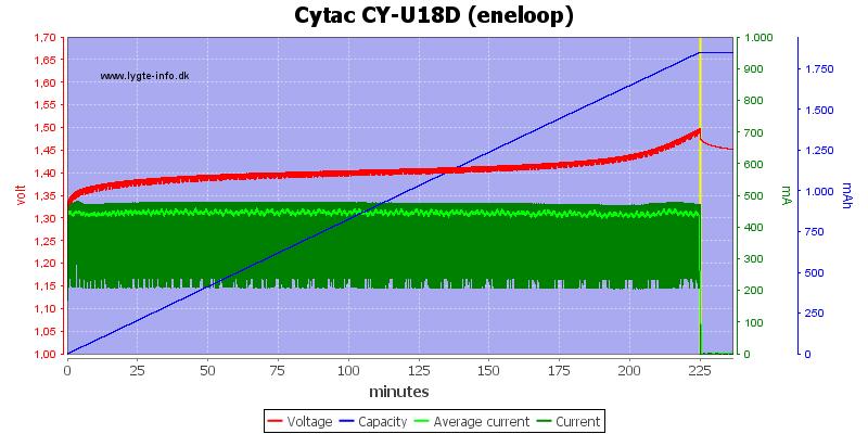 Cytac%20CY-U18D%20(eneloop)