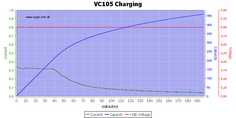 VC105%20Charging