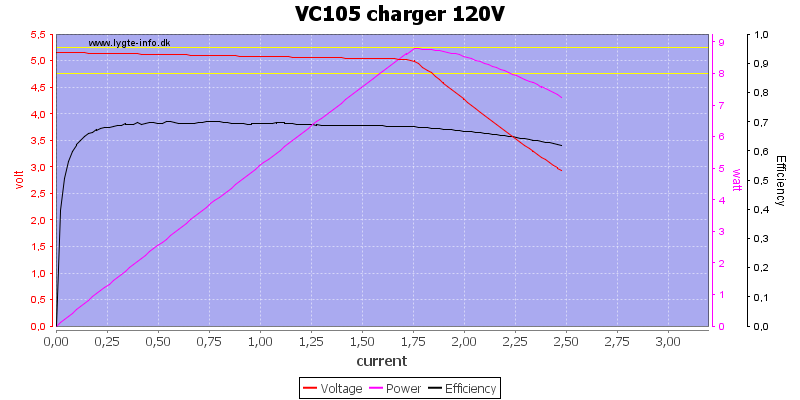 VC105%20charger%20120V%20load%20sweep