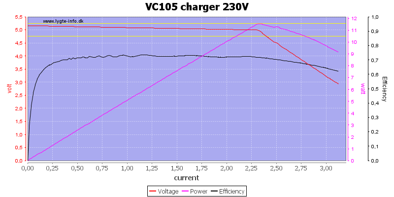 VC105%20charger%20230V%20load%20sweep