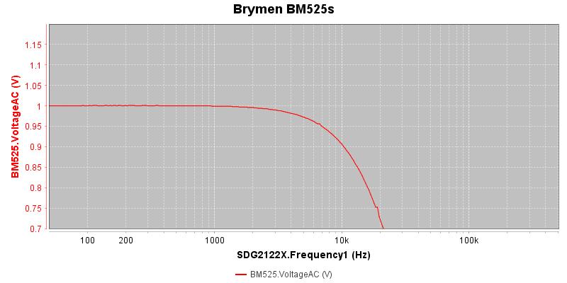 Brymen%20BM525s
