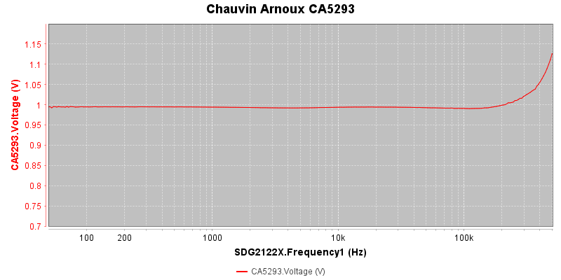 Chauvin%20Arnoux%20CA5293