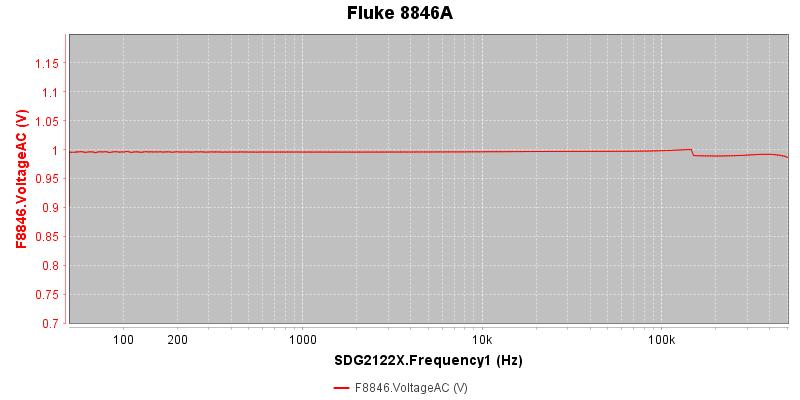 Fluke%208846A