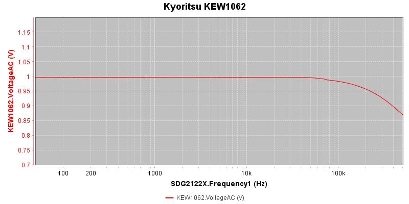 Kyoritsu%20KEW1062