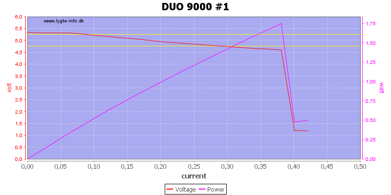 DUO%209000%20%231%20load%20sweep