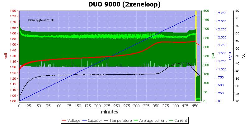DUO%209000%20(2xeneloop)